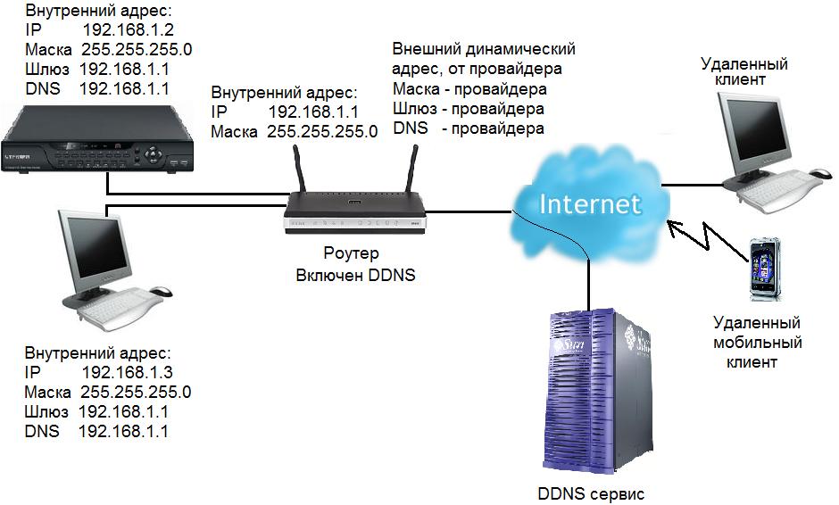 Как сделать собственный сервер в интернете